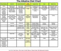 Plan Detox And Barrett by 1000 Ideas About Diet Chart On Gm Diet Gm
