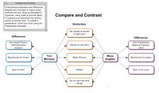 how to write compare and contrast paper how to write a comparison contrast essay definition comparison contrast essay introduction sample