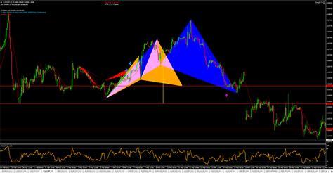 usdjpy cypher pattern forex trading zone eurgbp h1 bullish cypher forex trading zone