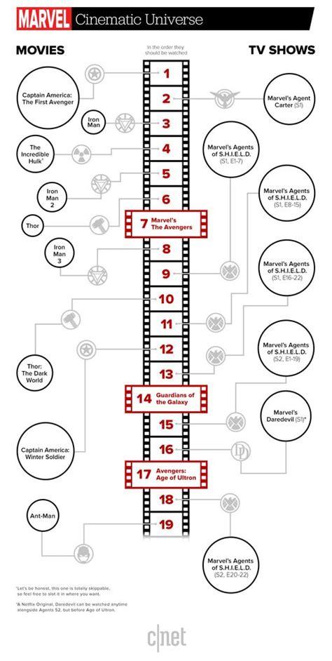 Marvel Film Viewing Order | marvel cinematic universe viewing order randomoverload