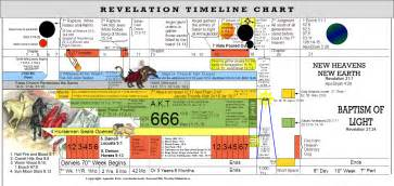 second 8th week ministries covenant faith charts