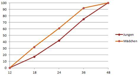 ab wann zahnpasta trocken werden warum t 246 pfchentraining unn 246 tig ist