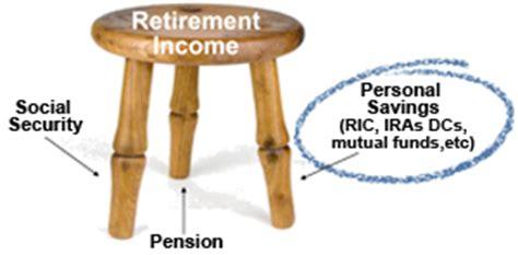 Retirement Three Legged Stool by Das Program Basics Iowa Department Of