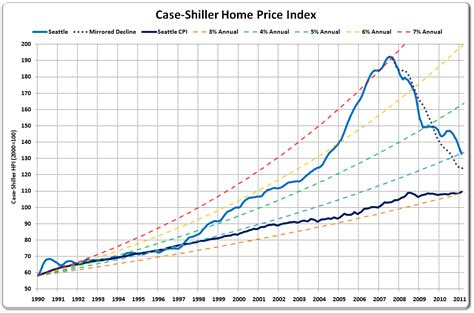 seattle home prices average 4 annual gains since 1990