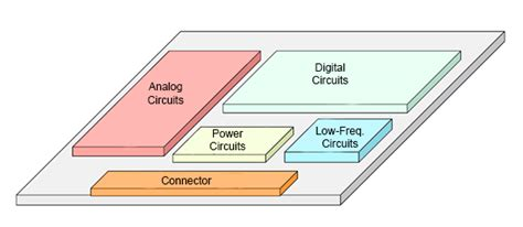 high speed layout design guidelines learnemc some of the worst emc design guidelines
