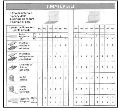 prezzo lastre policarbonato per copertura tettoia usare lastre di policarbonato alveolare per coperture o