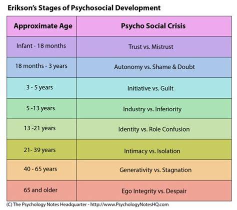 Pdf Always Brandi Erikson by Erik Erikson 8 Stages Chart Erik Erikson S Theory Of