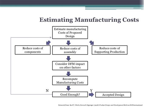 design for manufacturing a structured approach pdf chapter 5 basic design for manufacturing