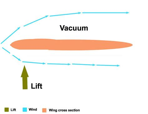 wing cross section principle of massive information exchange idea wiki