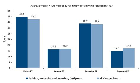 how to become a fashion designer career salaries stats eductation open colleges