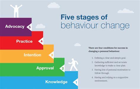 behavior changes motivational quotes on changing behavior quotesgram