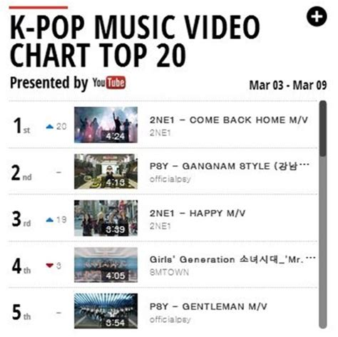 yg 2ne1 s mv as popular as album tops k