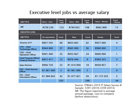 bench chemist salary 28 images 2014 r d salary survey