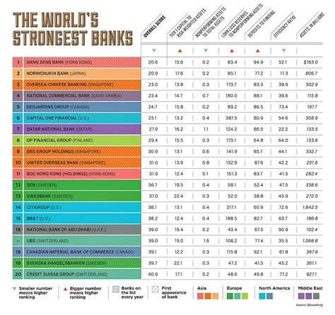 liste banken die st 228 rksten banken schweizer in den top 20