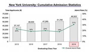 Nyu Entrance Essay by New York Acceptance Rate And Admission Statistics