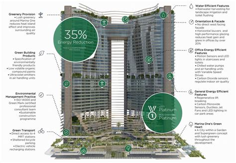 green plans marina one residences singapore official website by m s