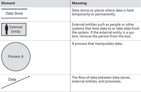 data flow diagram symbols meaning data flow diagram dfd tutorial hold em