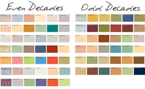 interesting color combinations color trends by the decades really interesting your