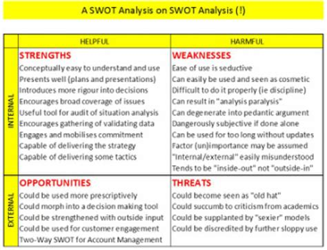 sle of weaknesses a swot analysis on swot analysis sales management toolbox harrison consulting