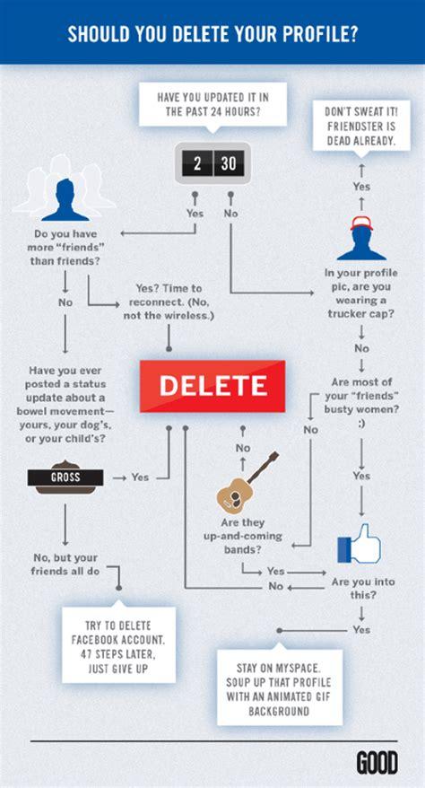 infographic flowchart infographic flowchart should your delete your profile