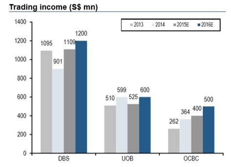 uob housing loan rate housing loans uob housing loan
