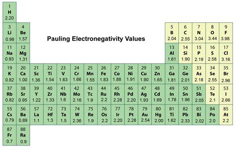 printable periodic table with electronegativity values what does electronegativity have to do with bond polarity