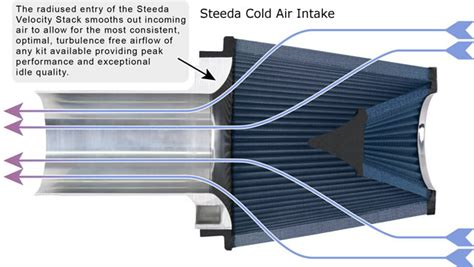 ram air intake design jlt or steeda cai page 2 the mustang source ford