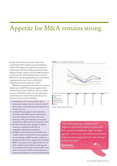 Project On Mergers And Acquisitions Mba by International Business Report