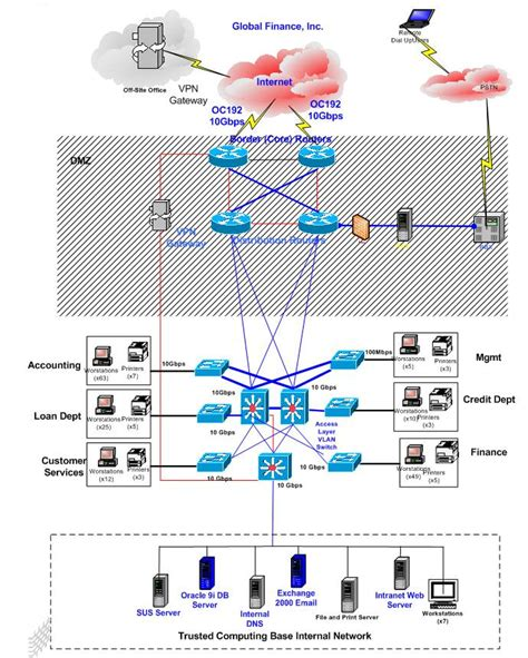 visio financial services inc above is the global finance inc gfi network diagram a