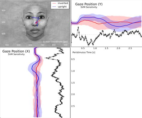 movement pattern analysis exles analysis of eye movement patterns pymvpa 2 6 1 dev1