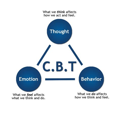 Cognitive Behavior Therapy how cbt is used to treat depression