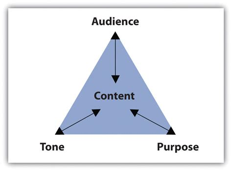 business letter writing language and tone 6 1 purpose audience tone and content writing for success