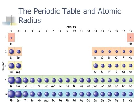 Atom Size Periodic Table by Periodic Trends Mrs Coyle Chemistry Ppt