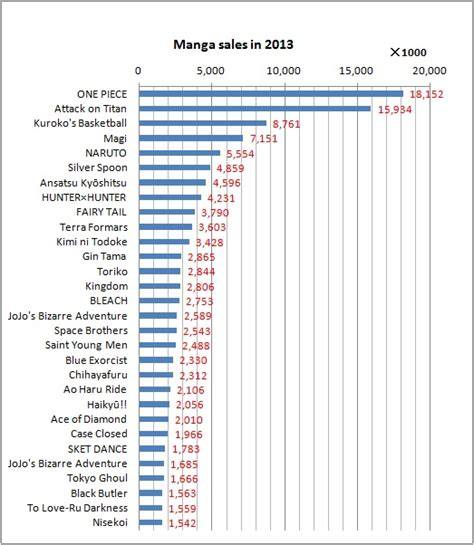 most sold mangas top 30 best selling in japan 2013 how much is it