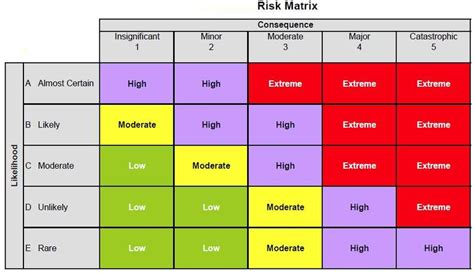 risk matrix template project management exle of project risk matrix scientific image