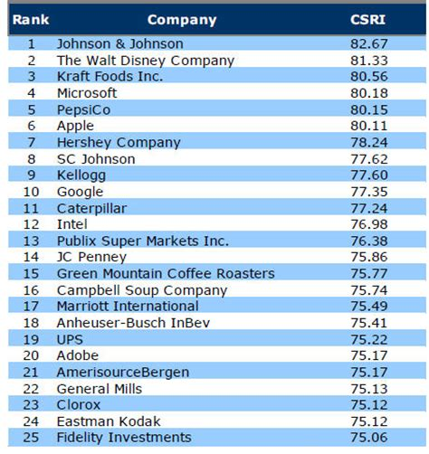 Mba Corporate Social Responsibility Rankings j j walt disney kraft foods top csr ranking