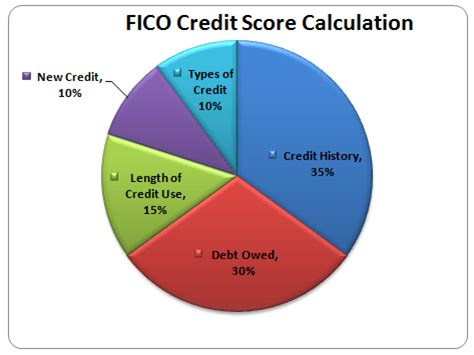 Credit Score Formula Canada Financial Literacy Consolidated Credit Counseling Services Of Canada
