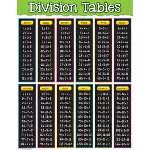 division tables chart tcr7578 primary classroom