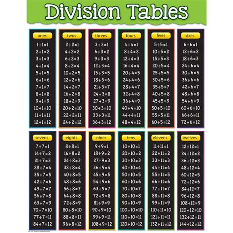 Division Table 1 12 by Division Tables Chart Tcr7578 Created Resources