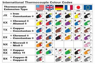 thermocouple color code color code of thermocouple in various countries usa uk