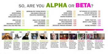Alpha or beta i imgur com
