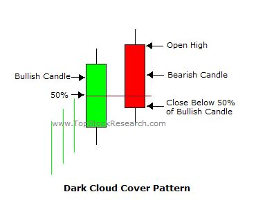 candlestick pattern dark cloud cover moving average in r