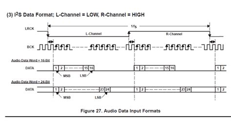 format audio spdif pure digital audio spdif信号とi2s信号について