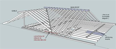 Ceiling Joist Layout by Roof Bracing Pulling Rafters Together Building
