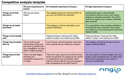competitors analysis template how to quickly conduct competitive analysis creating