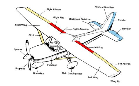 airplane diagram for 7 best images of airplane wing parts diagram plane parts