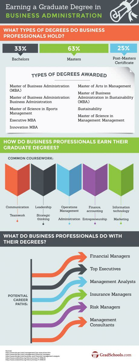Information On Mba Degree by Mba Degrees 2018 Masters Of Business Administration Programs