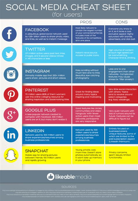 Inspirational Social Media Strategy Template Templates Design Social Media Branding Templates