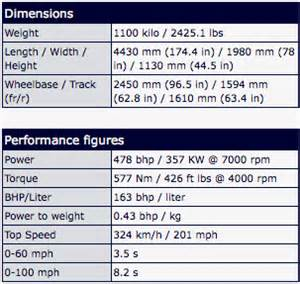 F40 Horsepower F40 Specifications
