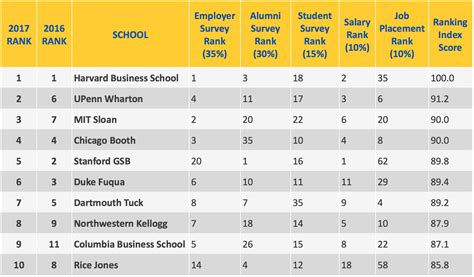 Top 10 Mba Schools 2017 by Businessweek Rankings Released Best Business Schools